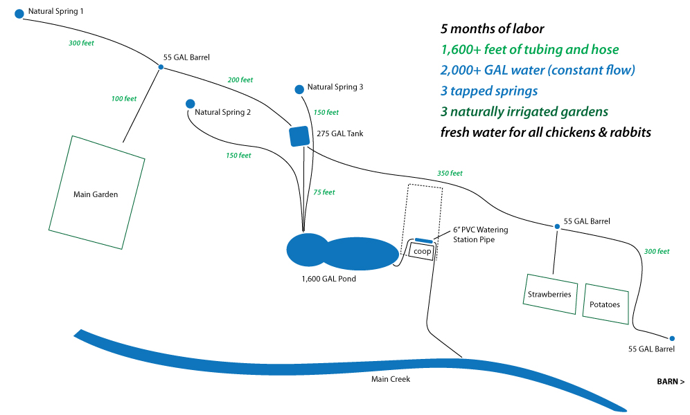 serendipity-farm-irrigation-diagram